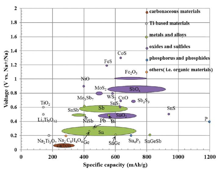 氧化物/硫化物/硒化物,磷及磷化物这些具有较高能量密度的钠离子电池